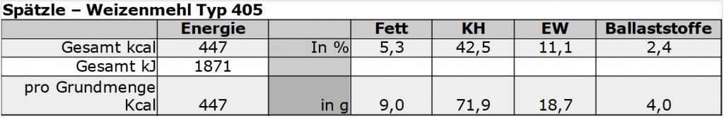 Energieberechnung Spätzle: Weizenmehl - Typ 405
